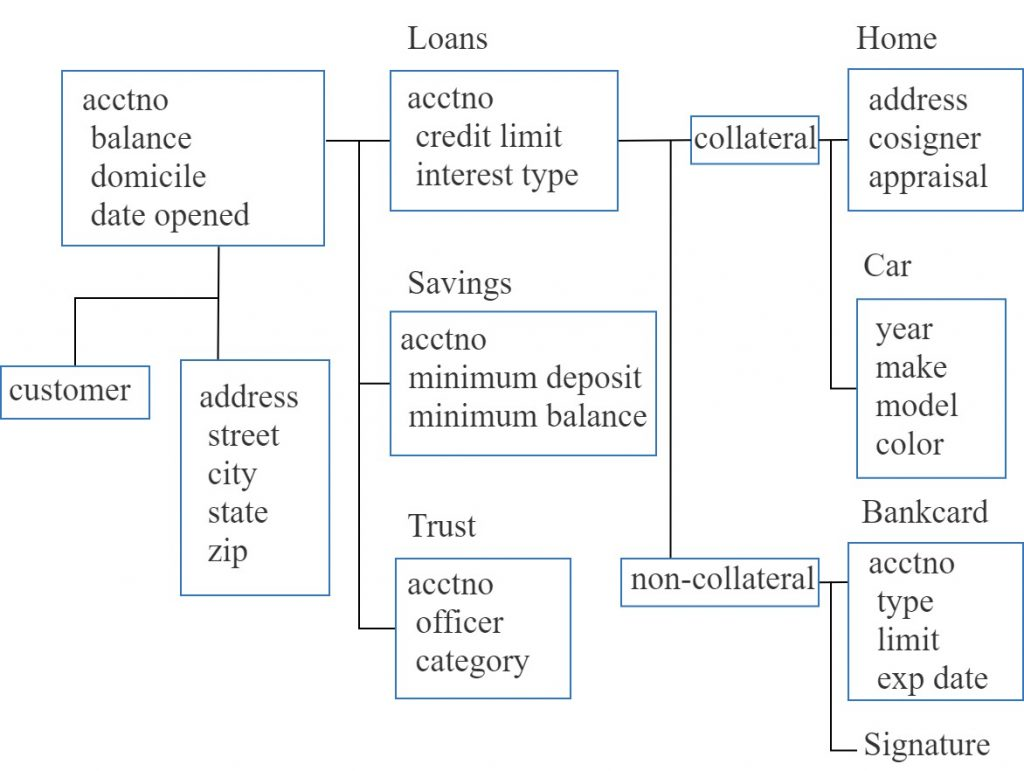 An expanded data item set (DIS) showing the different types of loans that a bank may support.