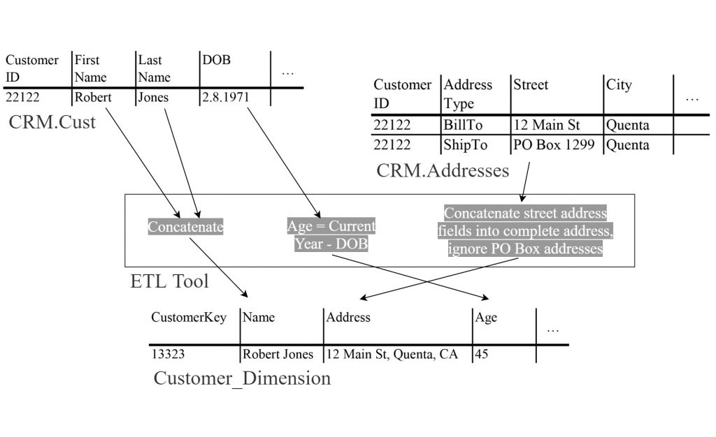 An ETL tool extracts data from multiple tables to create the customer dimension.