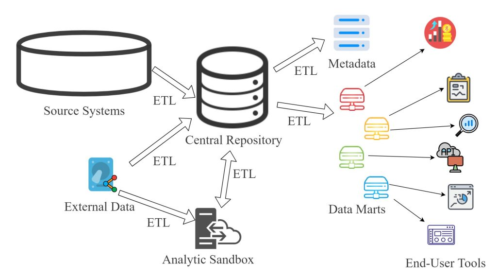 Data Warehouse Environment. Data Warehousing for Data Analyst Part2