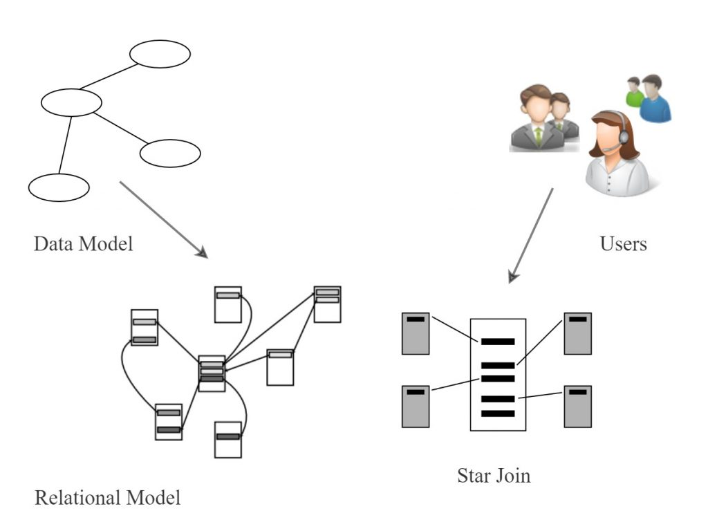 The relational model is shaped from a data model. A star join is shaped from user requirements.