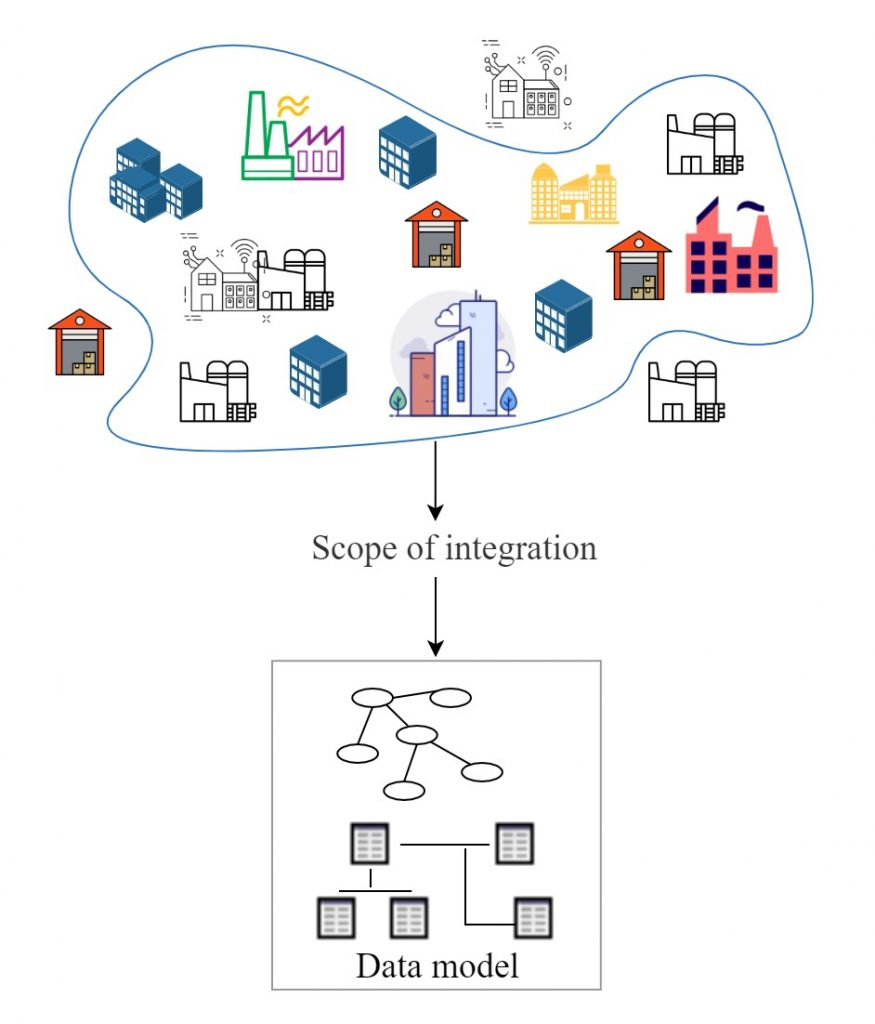 The scope of integration determines the proportion of the enterprise to be reflected in the data model