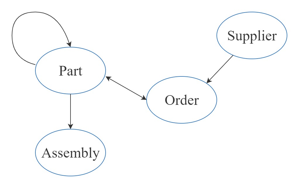 Entity Relationship Diagram (ERD) for the manufacturing environment