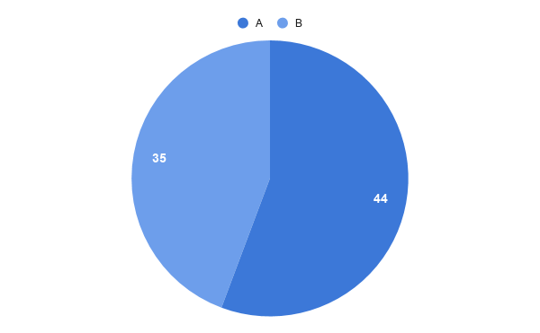 Figure 2. The number of votes. Pie chart.