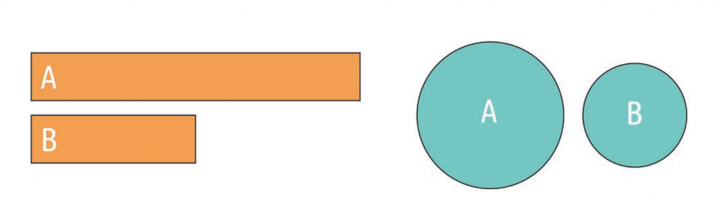 Figure 4. Comparison of Judging Line Size vs Area Size.