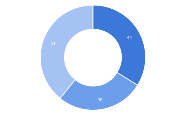Figure 5. The number of votes. Donut chart.