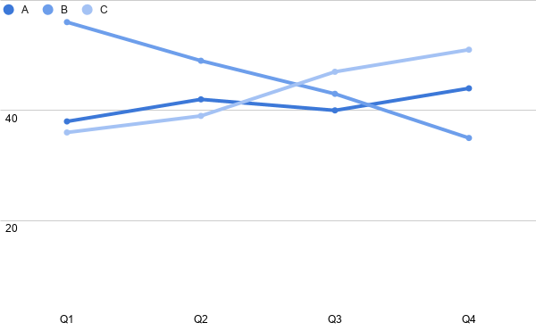 Figure 7. The number of votes. Line chart.