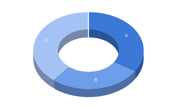 Figure 8. The number of votes. 3D donut chart.